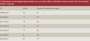 Trafikmässigt blev förra årets jul- och nyårshelg den värsta sedan 2009/2010 i Sverige.