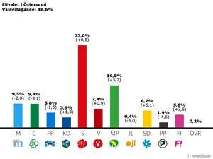 Miljöpartiet gjorde ett bra val i Östersund.