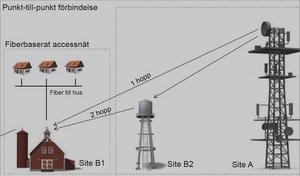 hur fungerar bredband