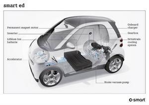Bild 5: En elbil är inte speciellt komplicerad tekniskt och den bör bli billigare i service än dagens bilar.Foto: Smart