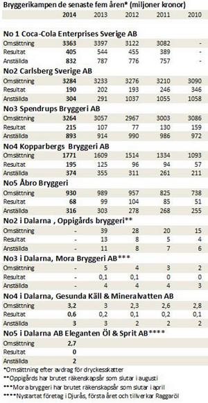 Bryggerikampen i siffror