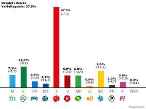 Så här röstade man i Bräcke.