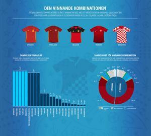 Länderna med den perfekta vinnartröjan: Spanien, Ryssland, Belgien, Turkiet och Kroatien.