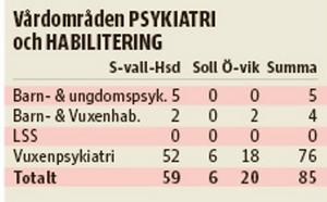 Anmälningar mot sjukhusen 2014 i vårdområde psykiatri och habilitering