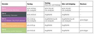 Här är alla prisuppgifter för centrums olika parkeringszoner.