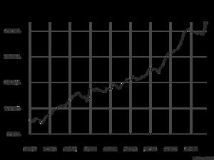 Arbetslösheten bland utlandsfödda har stigit under flera år. På senare tid har kurvorna börjat peka allt brantar uppåt.