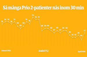 Enligt Region Gävleborgs mål ska ambulansen nå 99 procent av alla Prio 2-larm inom 30 minuter. Statistiken ovan visar att regionen inte når upp till sitt mål.