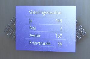 När riksdagen röstade om vårändringsbudgeten vann den rödgröna regeringens förslag med mycket tydliga 144 mot 2. Övriga 167 ledamöter lade ned sina röster.