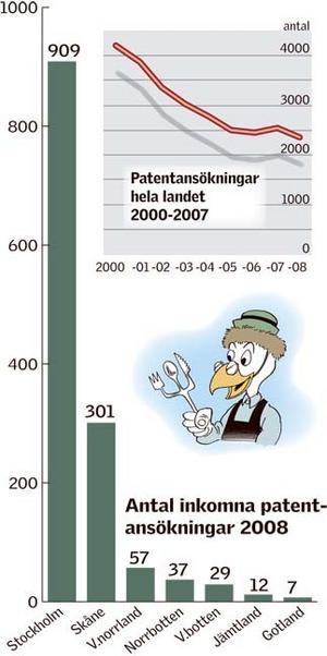 Bara Gotland skickade in färre ansökningar än Jämtland till Patent- och registreringsverket förra året.