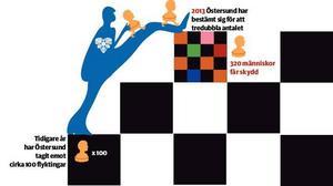 Östersunds kommun har tagit ett stort kliv, från hundra till trehundra flyktingar från det ena året till det andra.