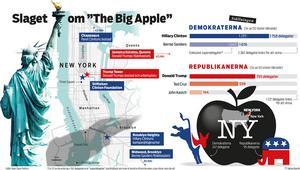 Läget inför tisdagens primärval i New York