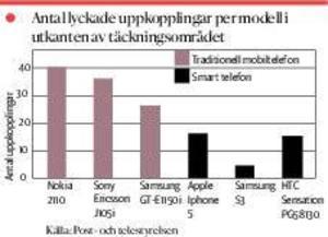 Stickprovsundersökning av sex olika mobiler i Sverige som visar olika grad av lyckade uppkopplingar med 2G.