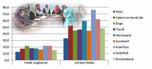 Arbetslösheten bland utrikes födda ungdomar är mycket hög i Västernorrland. Nästan fyra gånger högre än bland de som är födda i Sverige (staplarna till vänster visar Sverigefödda+utrikes födda).