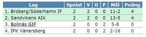 Tabellen i grupp B inför sista omgången senare i eftermiddag.