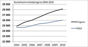 Nynäshamns kommuns prognos för befolkningsutvecklingen åren 2004-2010.