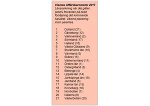 Statistiken kommer från Vismas Affärsbarometer.
