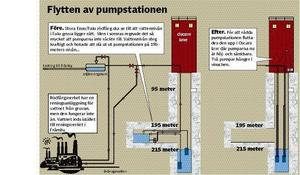 Nederbörden 2009 ledde till nya problem för Stora Enso i Falun som tvingades hänga pumparna i Oskars lave när gruvvattnet steg. Nu avsätter Stora Enso ytterligare 175 miljoner för att få vattenverket att fungera som tänkt.
