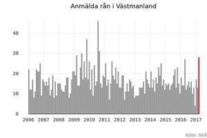 14 personer rånas i genomsnitt per månad i Västmanland.