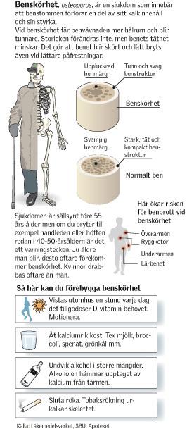 Rokare bryter oftare benet