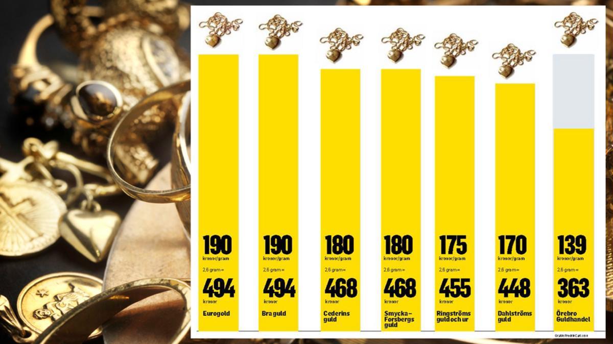 NA avslöjar  Så blir du blåst när du säljer ditt guld 8cc1cfd8f4bd2