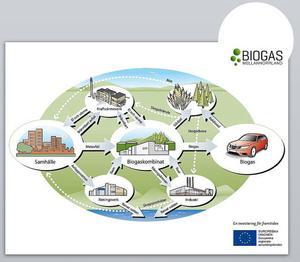 Hela biogaskombinatet bygger på att ta tillvara på den energi som finns i olika restprodukter. Precis som brännbart avfall idag blir fjärrvärme ska i framtiden hushållens utsorterade matavfall bli biogas och därmed ingå i kretsloppssystemet. Detsamma gäller även det avloppsvatten som idag går till Tivoliverket. Vid tillverkning av biogas får man dessutom lite