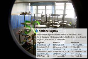 Resultaten i de nationella proven för årskurs nio visar att det är långt upp till toppen för skolorna i Medelpad.