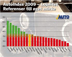Svenska folket lojalitet och referenser till eget märke redovisas i AutoIndex. En rad olika frågor ligger bakom slutpoängen. Betygen har omvandlats till indextal som teoretiskt kan variera från noll till 1000 poäng. Jämförelsen visar hur lojala och varumärkesberoende bilägarna är i förhållande till varandra.