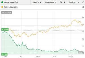 SSAB, minus 69 procent på Stockholmsbörsen på fem år