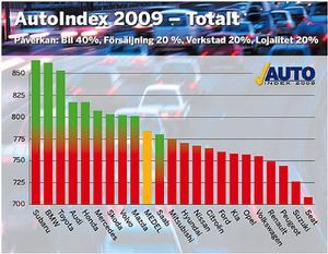 Svenska folket har tycckt till om sitt bilinnehav. Betygen är omvandlade till indextal som teoretiskt kan variera från 0 till 1000 poäng. Jämförelsen visar hur nöjda bilägarna är i förhållande till varandra. 500 poäng är ett medelnöjdvärde och som synes är det inga kunder som är genomsnittligt missnöjda med bilägandet i stort.