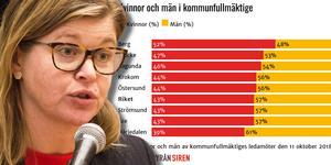 Therese Kärngard (S) är en av de kvinnor som sitter i kommunfullmäktige i Bergs kommun.