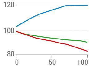 Bildens x-axel (horisontellt) visar tv:ns gråskala från svart till vitt. Y-axeln är ett index för att visa på skillnader i färgbalansen.