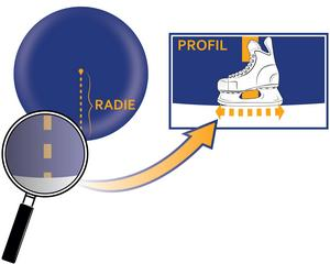 En profil avser skridskoskenans böjning sedd från sidan. Skenprofilen ses som en del av cirkelns ytterkant. Det är cirkelns storlek som dikterar skenprofilens iskontakt. Singelprofiler anges antingen i meter eller fot och det är cirkelns radie som namnger de olika singelprofilerna (t.ex. 13 fot eller 3,9 meter).Källa: ProSharp.