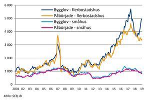 Grafiken från Sveriges byggindustriers konjunkturrapport visar antalet bygglov och påbörjade byggen för småhus och flerfamiljshus 2001–2019. Källa: Sveriges byggindustrier