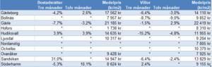 Asterisk i tabellen betyder att underlag saknas på grund av för få fastighetsaffärer i området. Tabell: Svensk Mäklarstatistik sammanställd av Länsförsäkringar