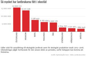 Siffror för länet.