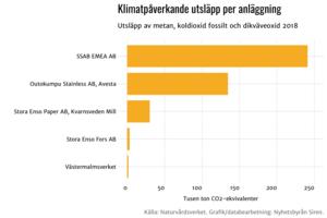 Klimatpåverkande utsläpp per anläggning. Källa: Naturvårdsverket Grafik: Nyhetsbyrån Siren