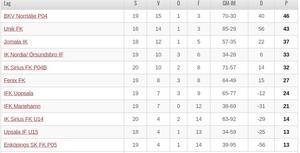 BKV P04 leder sin serie. Samtliga lag ska spela totalt 20 matcher. Foto: Skärmdump från uppland.svenskfotboll.se