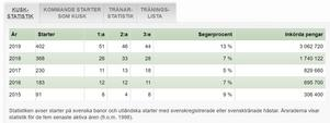 Skärmklipp från svensktravsport.se på Djuses kuskstatistik de senaste säsongerna.