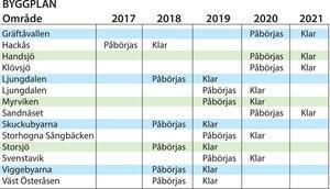 Så här ser tidsplanen ut för utbyggnad och leverans av fiber i Bergs kommun enligt uppgifter från IP Only. Tabell: Kjell Nilsson-Mäki