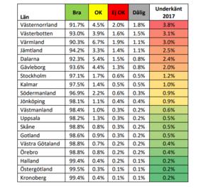 Grafik: Motormännen.Dalarnas länsvägar blir femte sämst i Sverige i Motormännens undersökning.