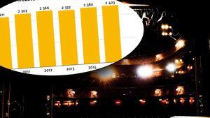 Antalet kreativa företag i Dalarna ökar. Foto Magnus Liam Karlsson/Nyhetsbyrån Siren