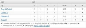 Bild: Skärmdump från svenskfotboll.se
