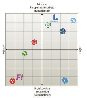 Så här fördelar sig de svenska partierna sig på FET-PIN-skalan.