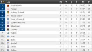 Tabellen ryska superligan.