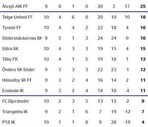 Serietabellen för damernas division 1 södra Svealand, med Telge United på andra plats.