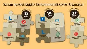 Här tre exempel på möjliga samarbeten i Ovanåkers kommun. Grafik: Torkel Bohjort