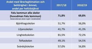 Lärarbehörigheten har sjunkit i kommunen som helhet jämfört med läsåret 2017-2018.