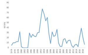 Så här  har dödligheten i M74 varierat genom åren. Diagram: SLU