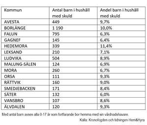 Fakta framtagen av Verdandi Dalarna. Källa: Kronofogden och tidningen Hem&Hyra.