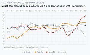 Köping har halkat efter i den årliga enkäten från företagarorganisationen Svenskt näringsliv.